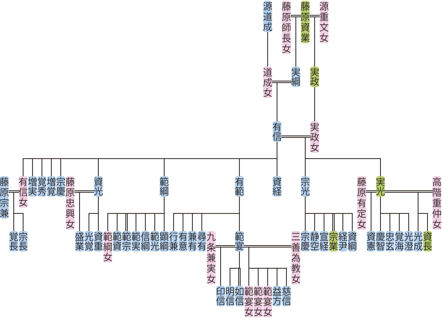 藤原有信の系図