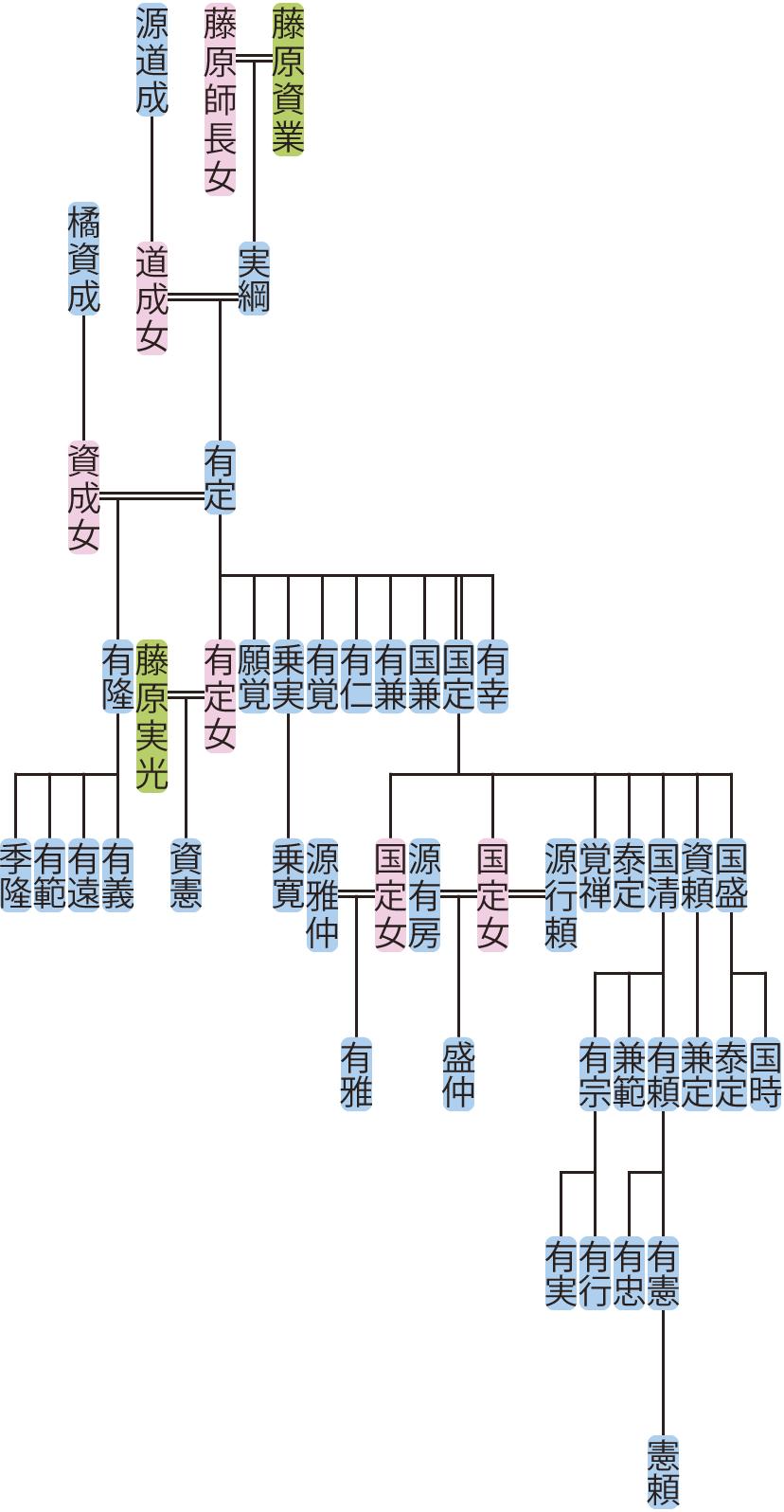藤原有定の系図