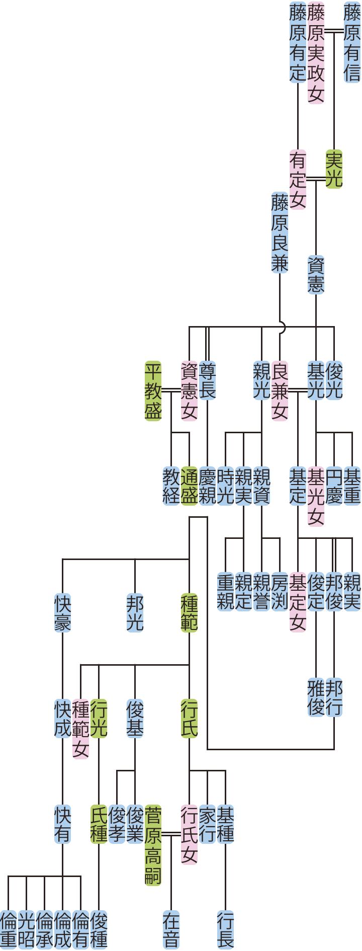 藤原資憲~快成の系図