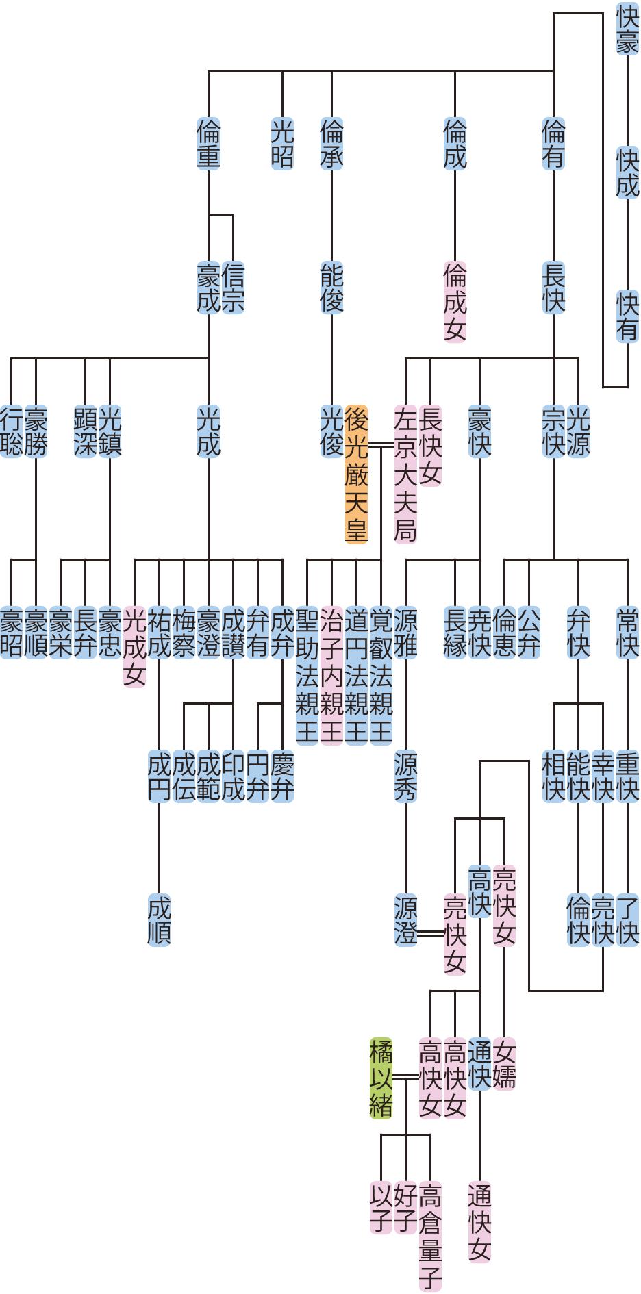 快有の系図