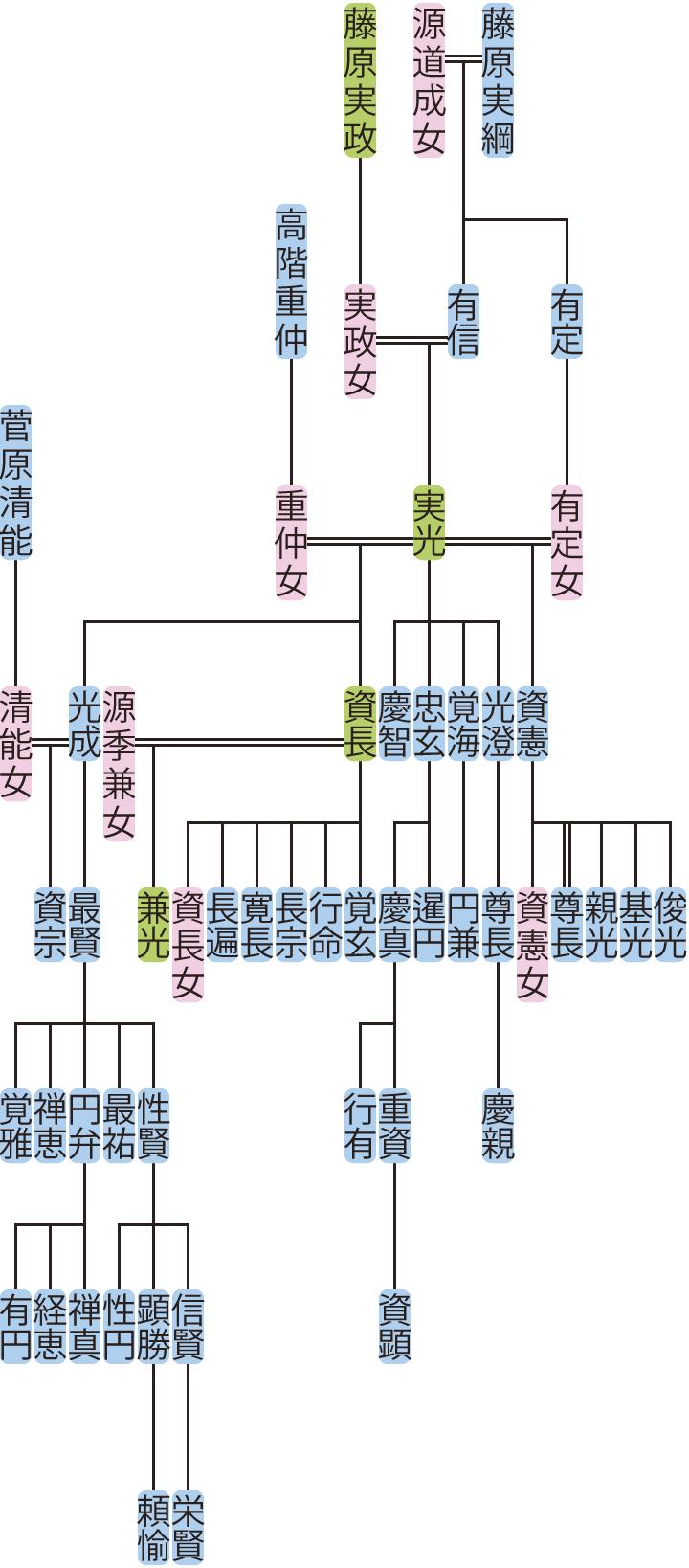 藤原実光の系図