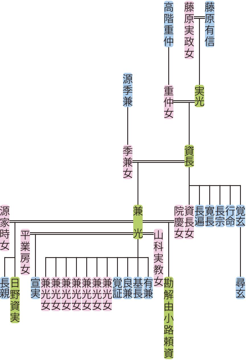 藤原資長の系図