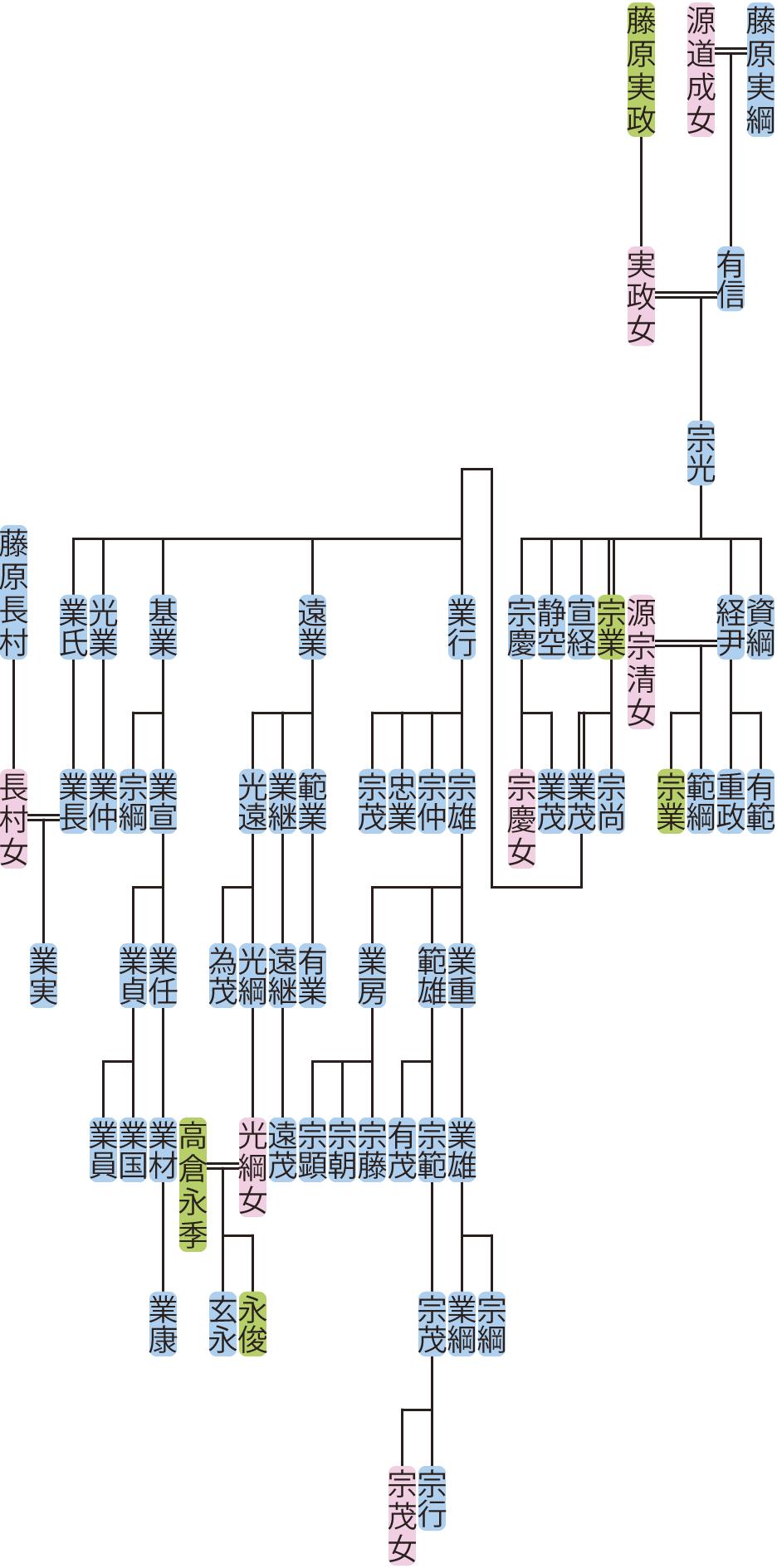 藤原宗光の系図