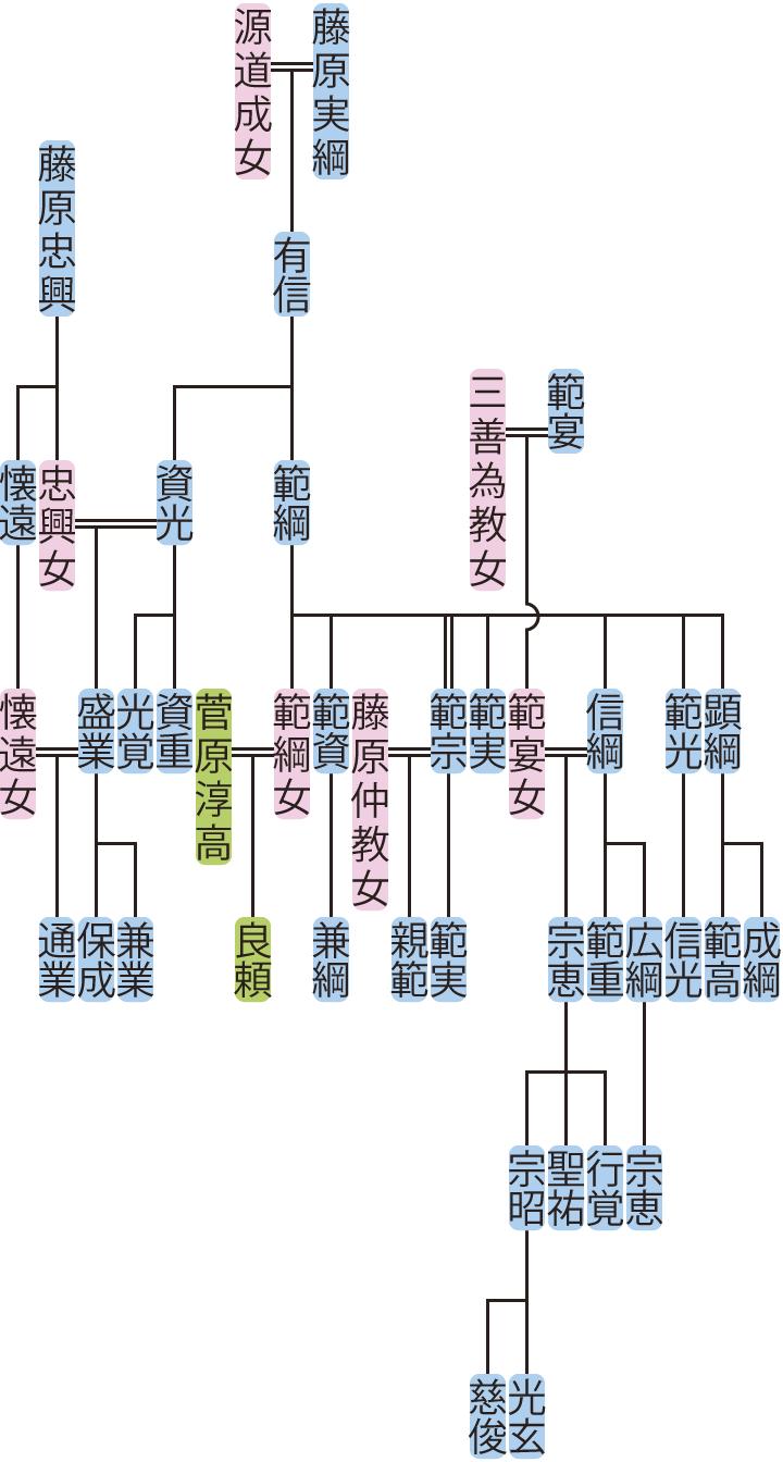 藤原範綱・資光の系図