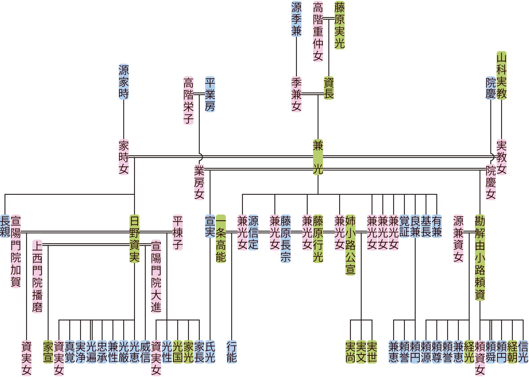 藤原兼光の系図