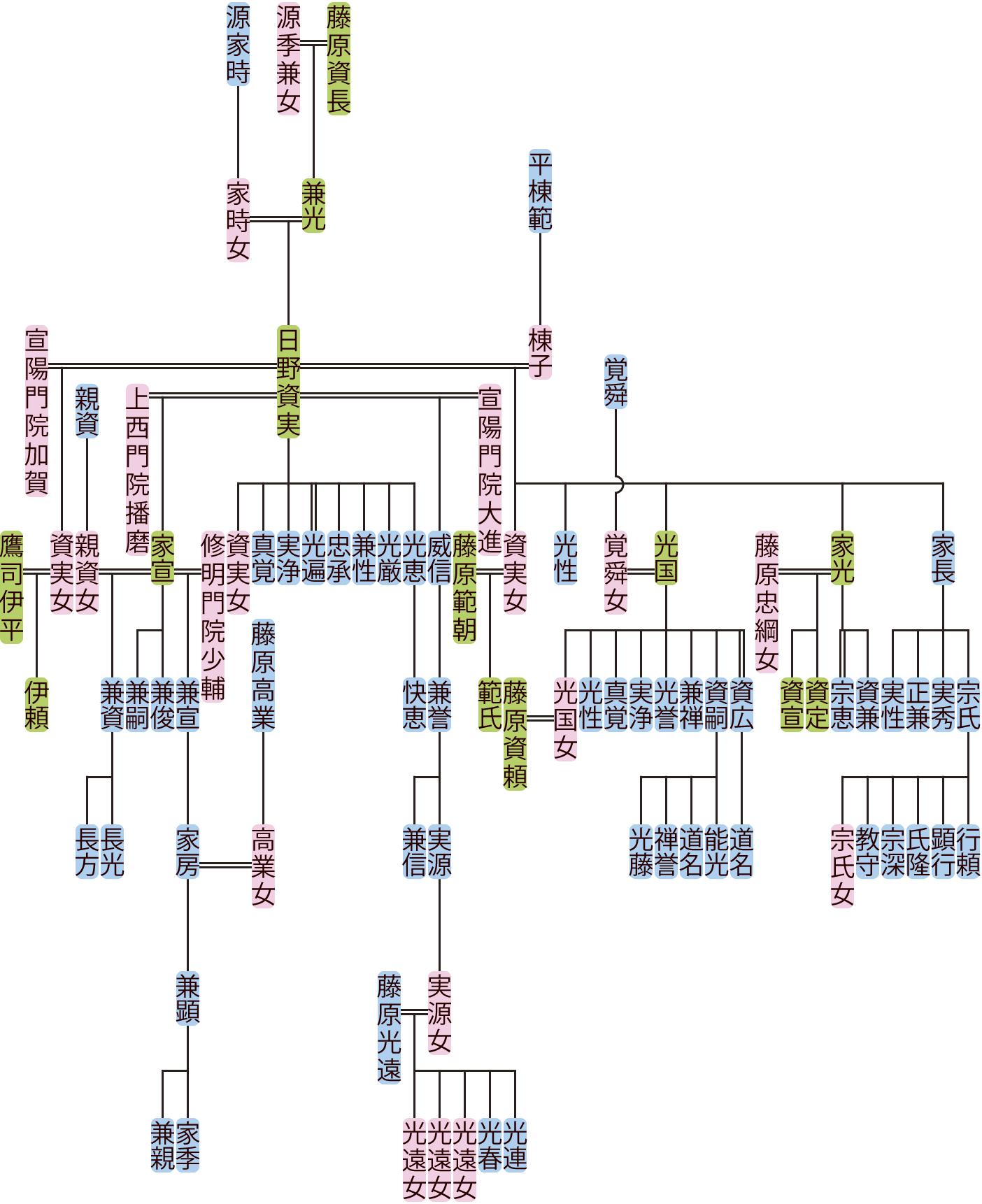 日野資実の系図