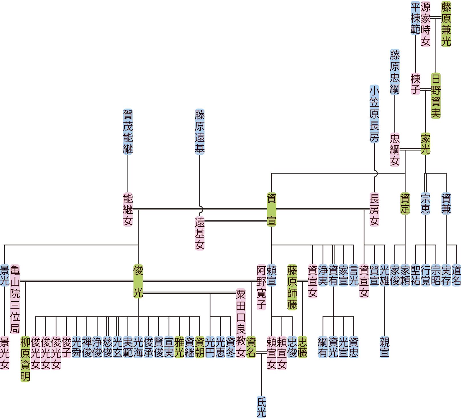 日野家光・資宣の系図