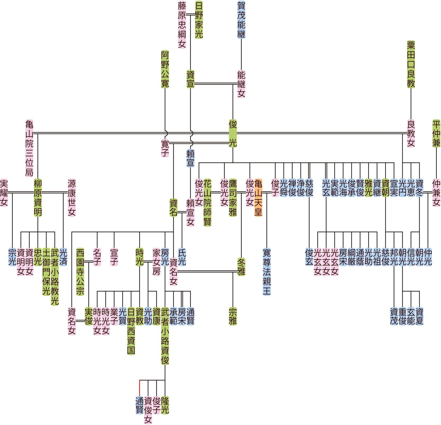 日野俊光・資名の系図