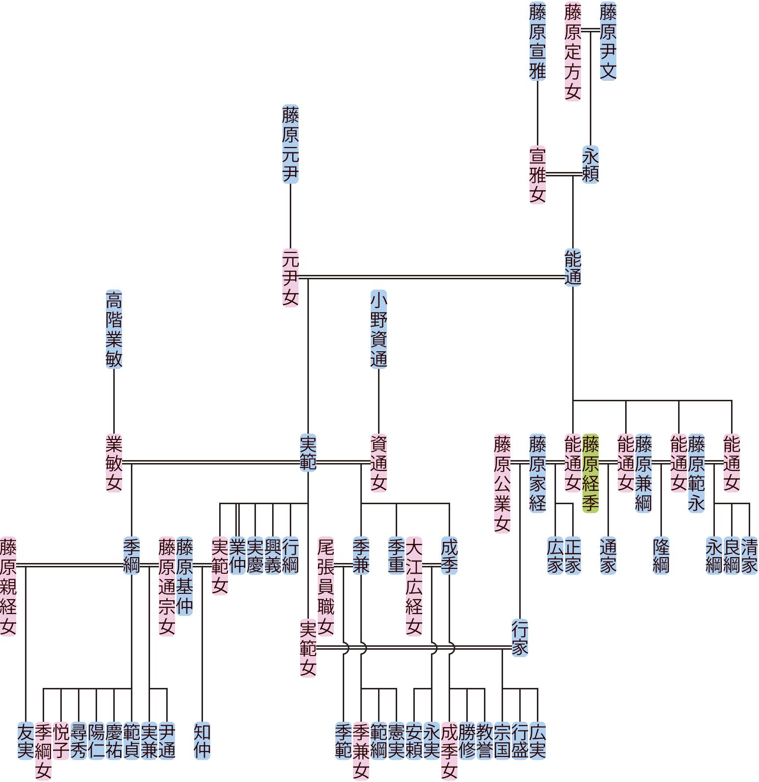 藤原能通・実範の系図
