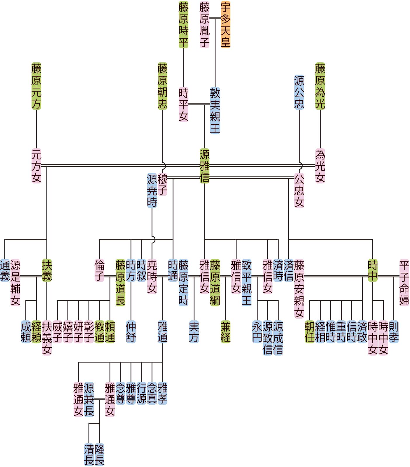 源雅信の系図