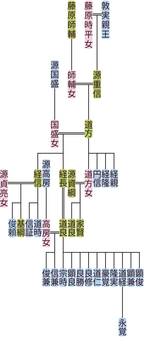 源道方の系図
