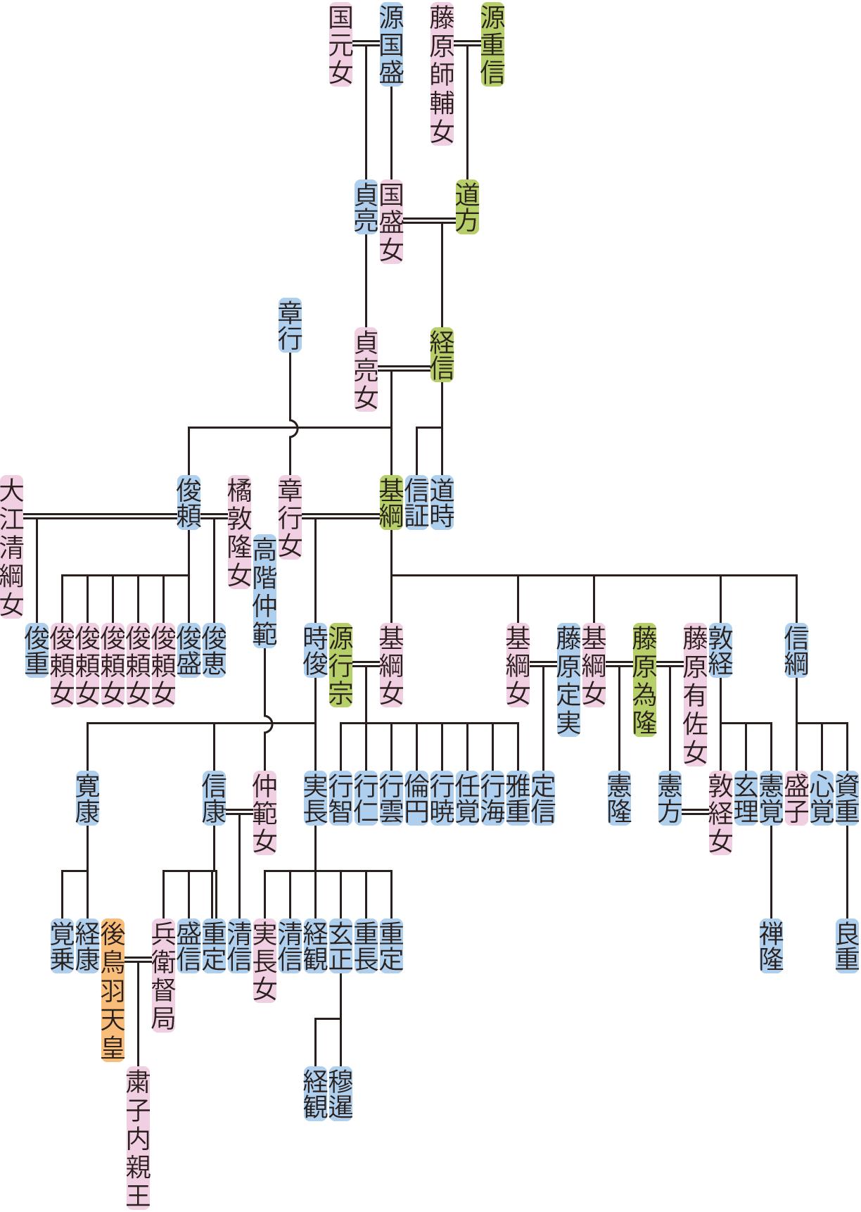 源経信の系図