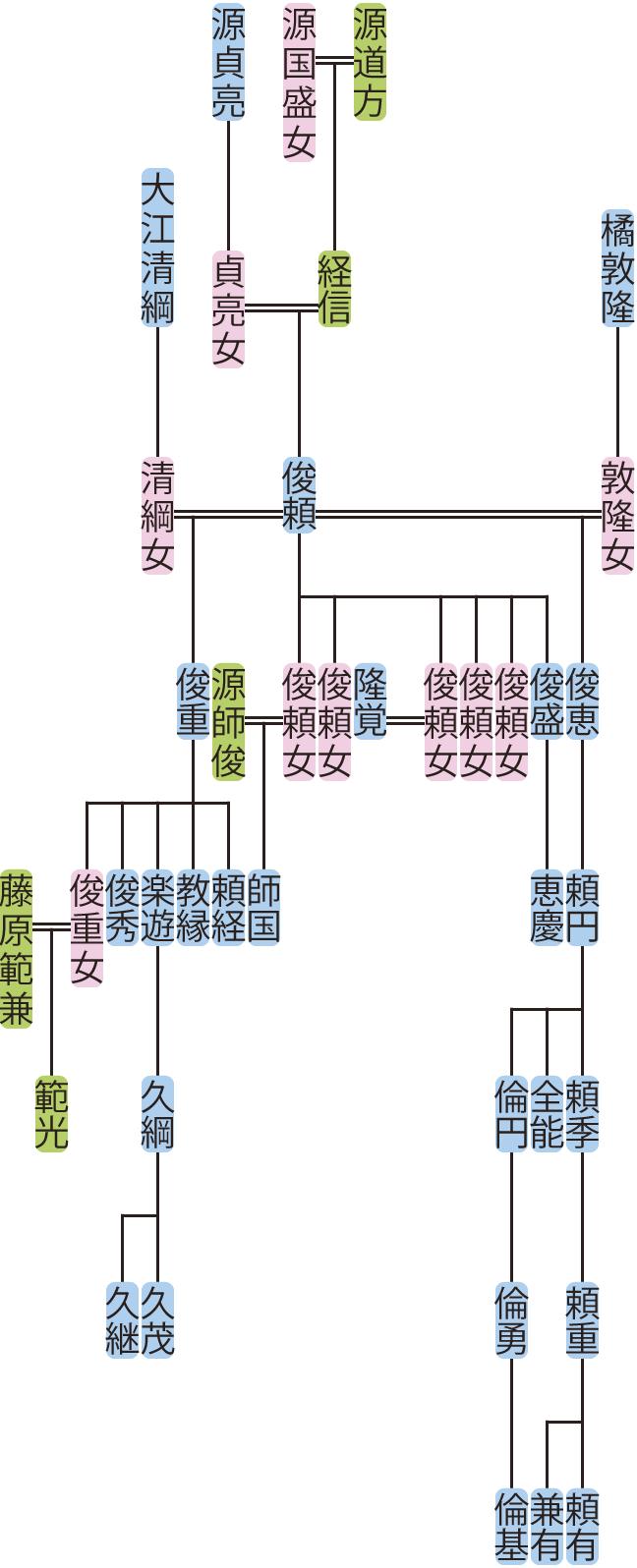 源俊頼の系図