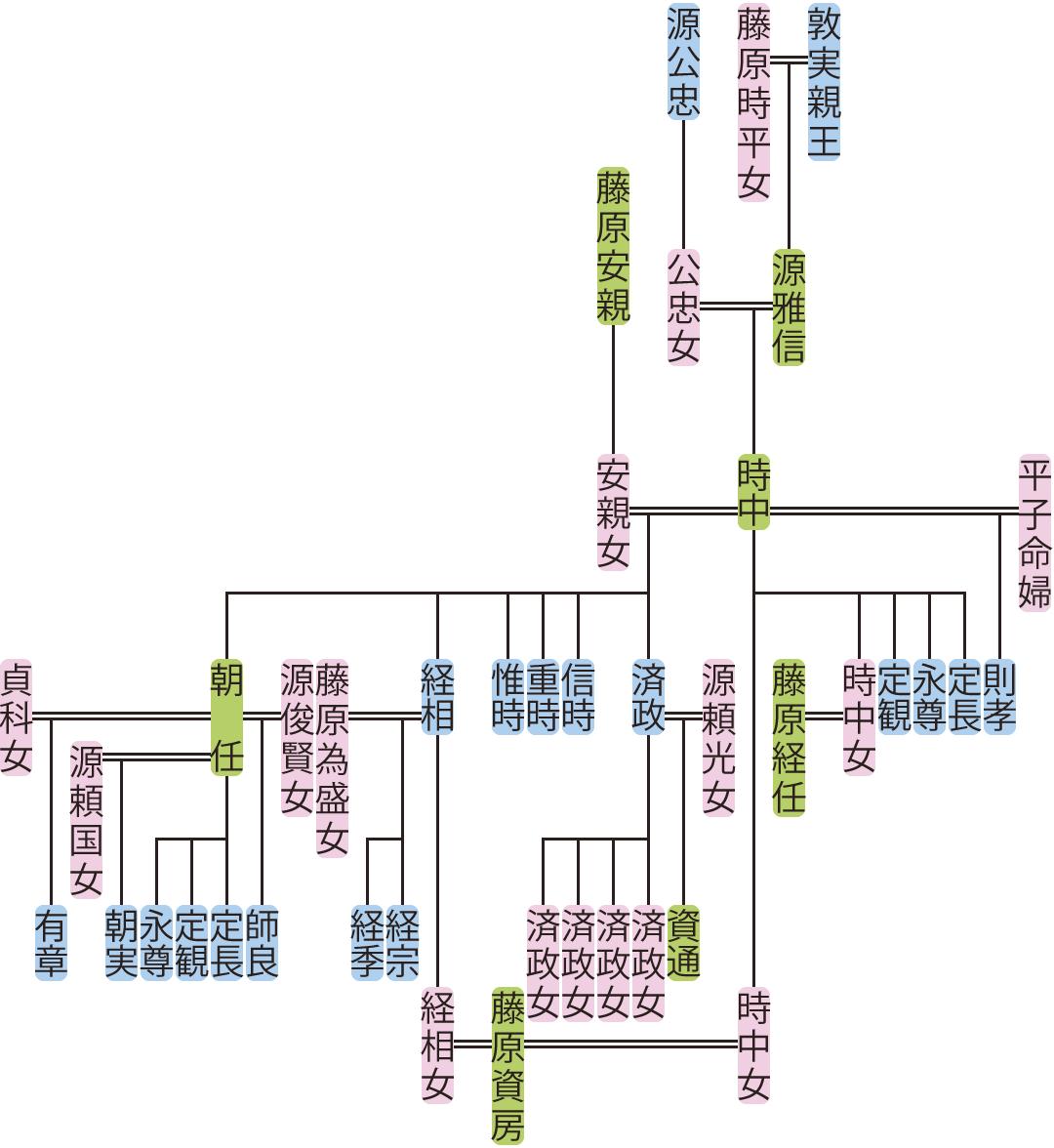 源時中の系図
