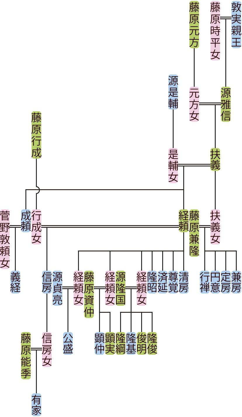 源扶義の系図