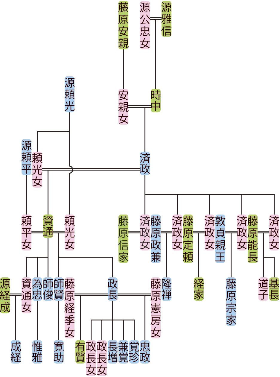 源済政・資通の系図