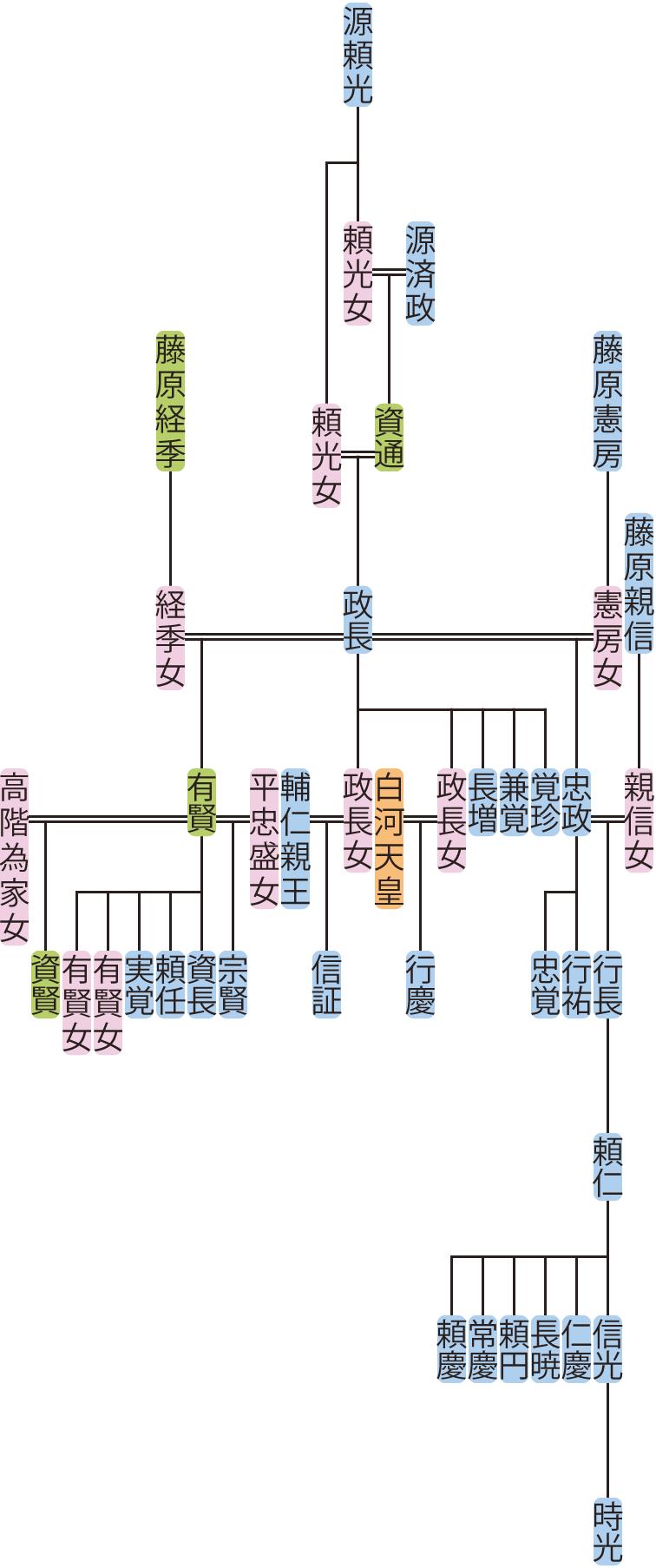 源政長の系図