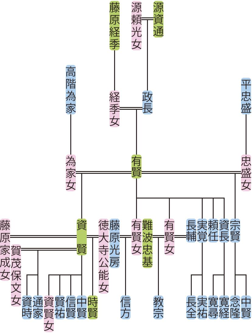源有賢の系図