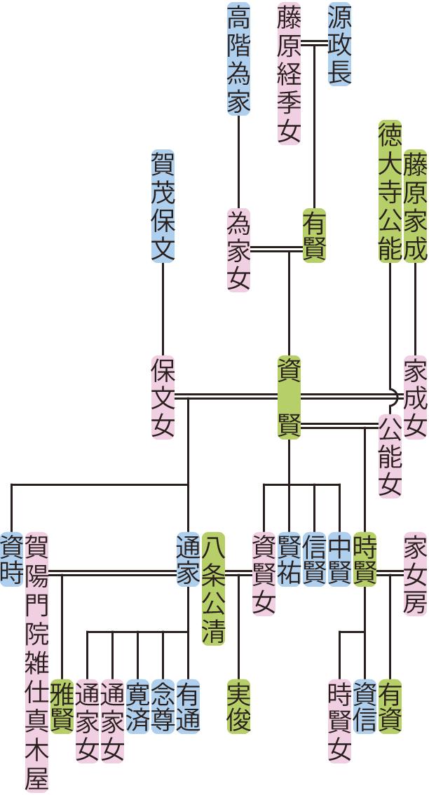 源資賢の系図