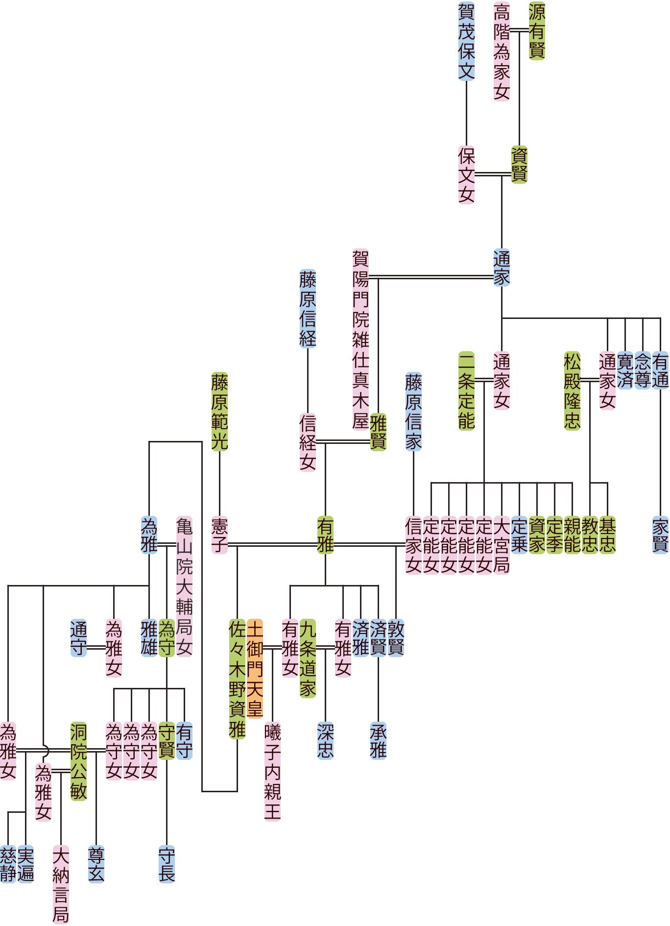 源通家の系図