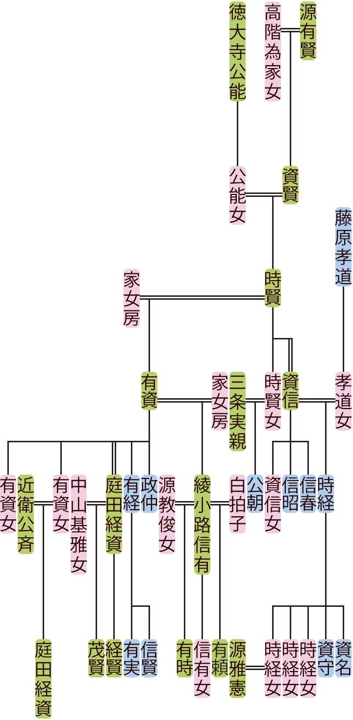 源時賢・有資の系図