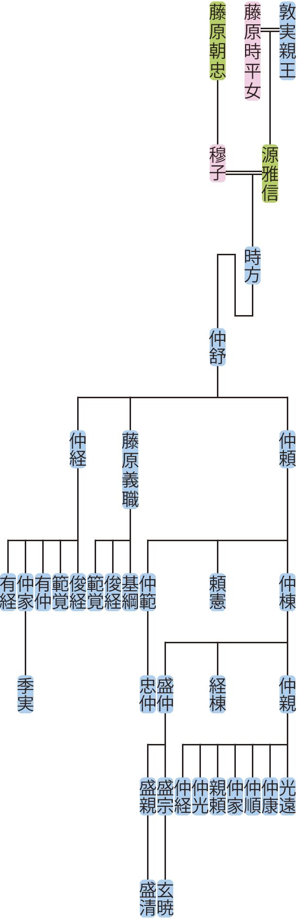 源時方~仲棟の系図