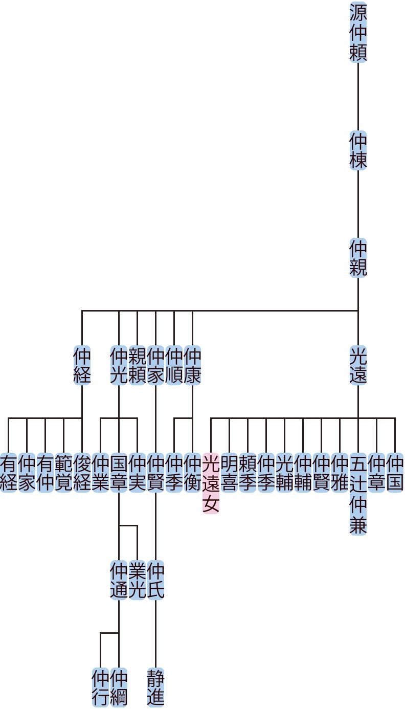 源仲親の系図
