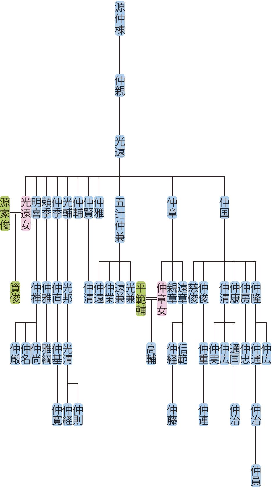 源光遠の系図