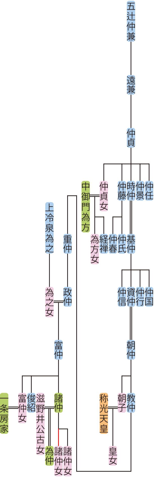 五辻仲貞~富仲の系図