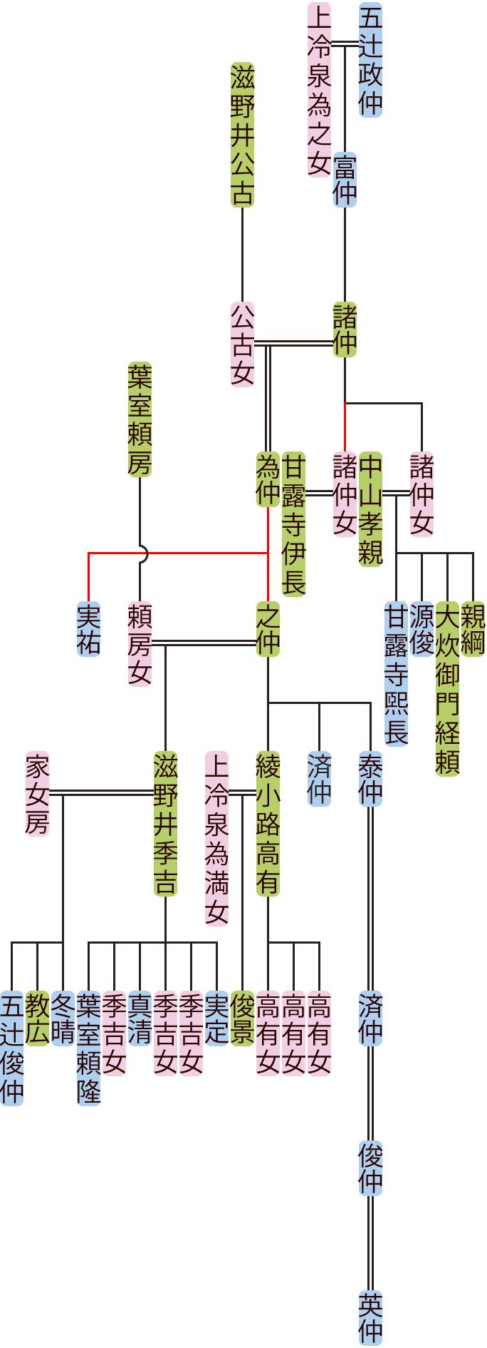 五辻諸仲~済仲の系図