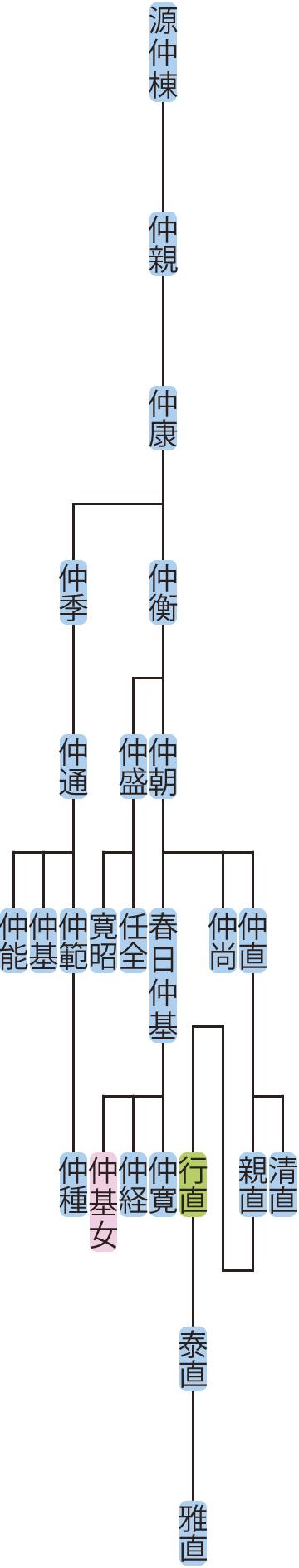 源仲康~仲朝の系図