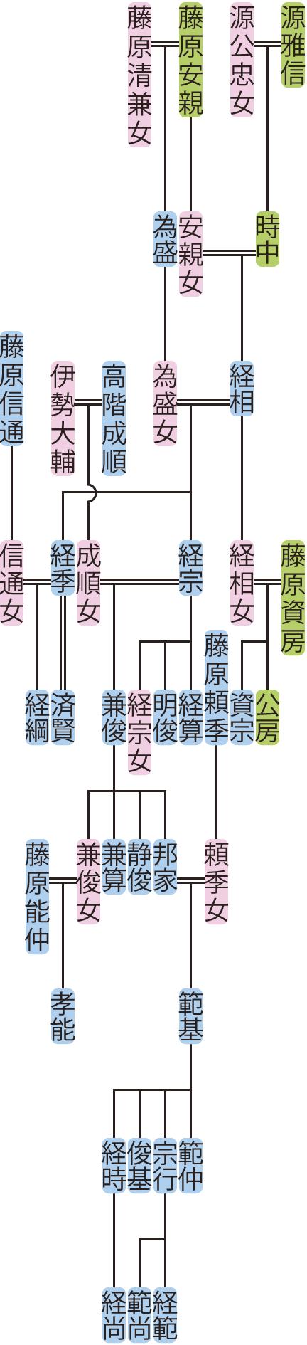 源経相~範基の系図