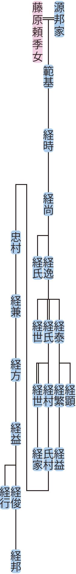 源経時の系図