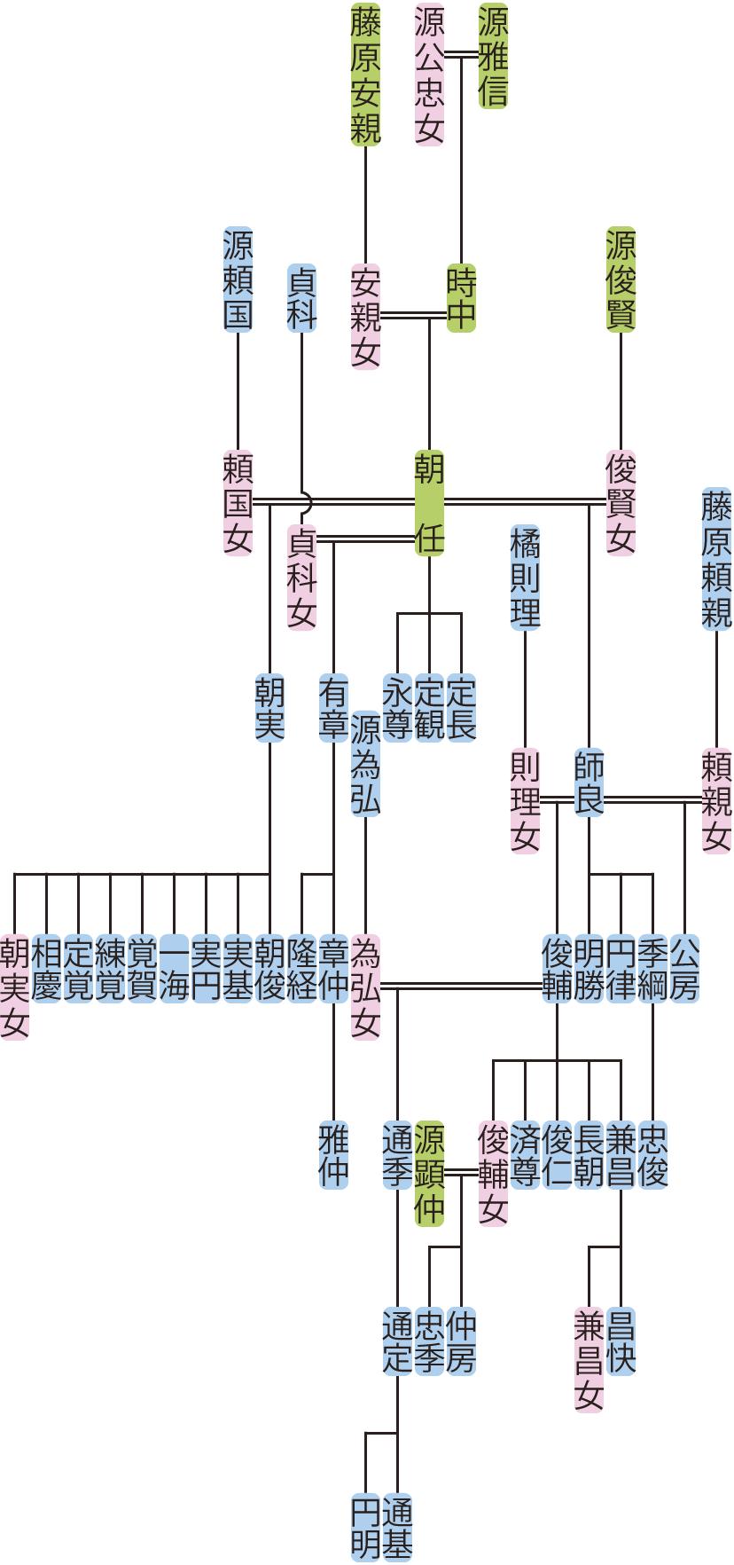 源朝任の系図