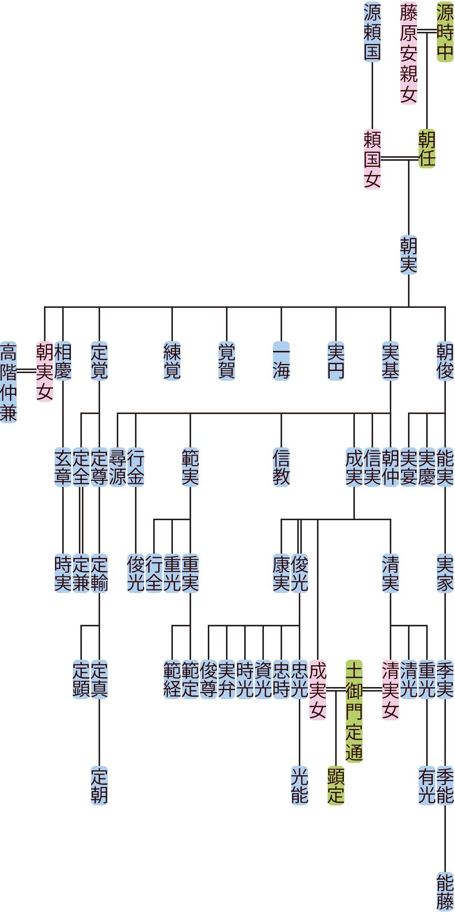 源朝実の系図