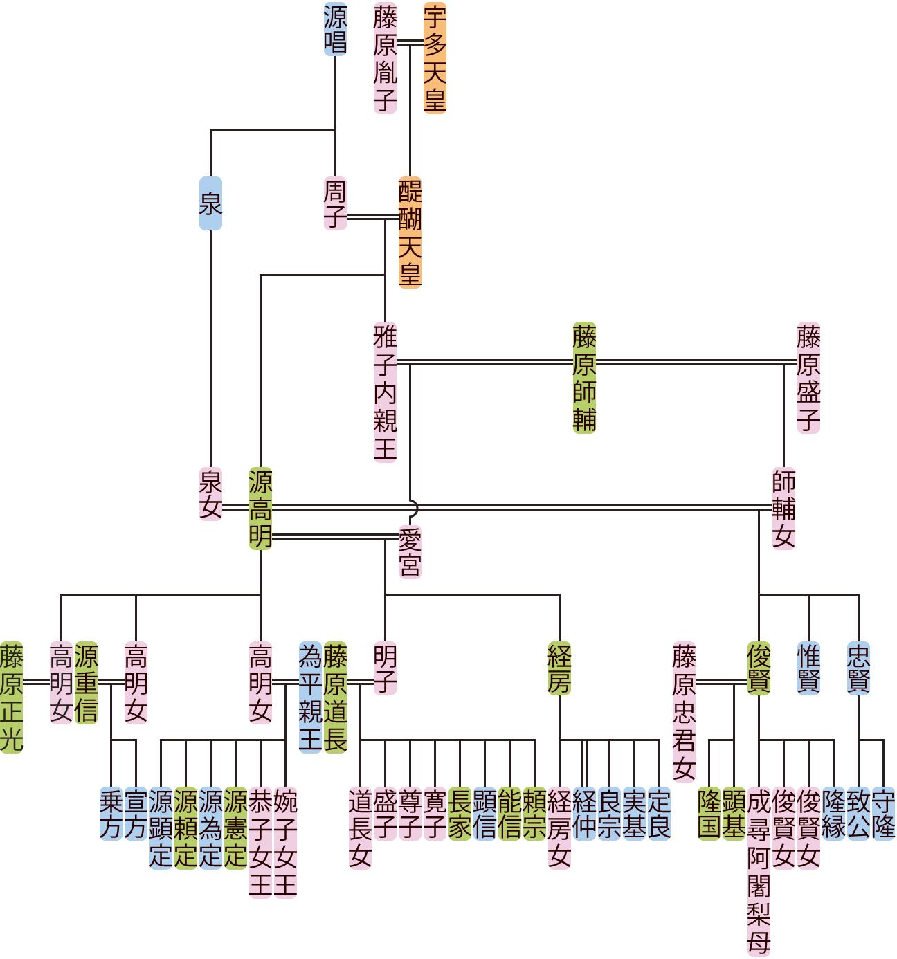 源高明の系図
