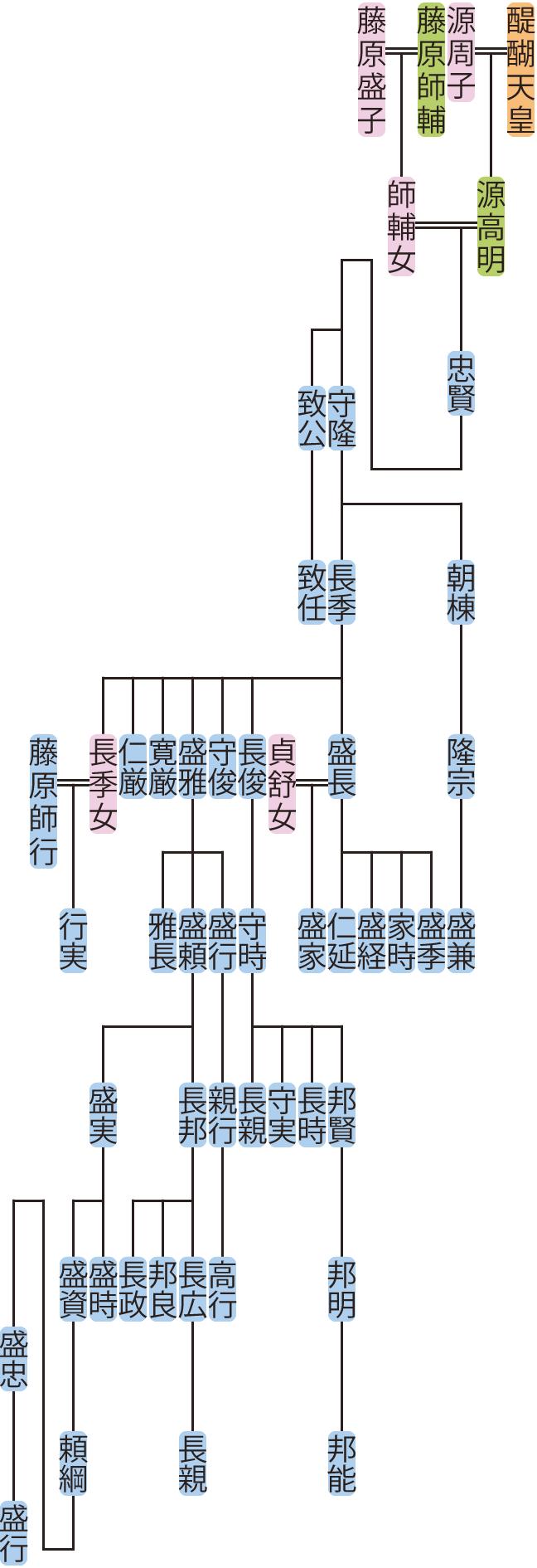 源忠賢~長季の系図