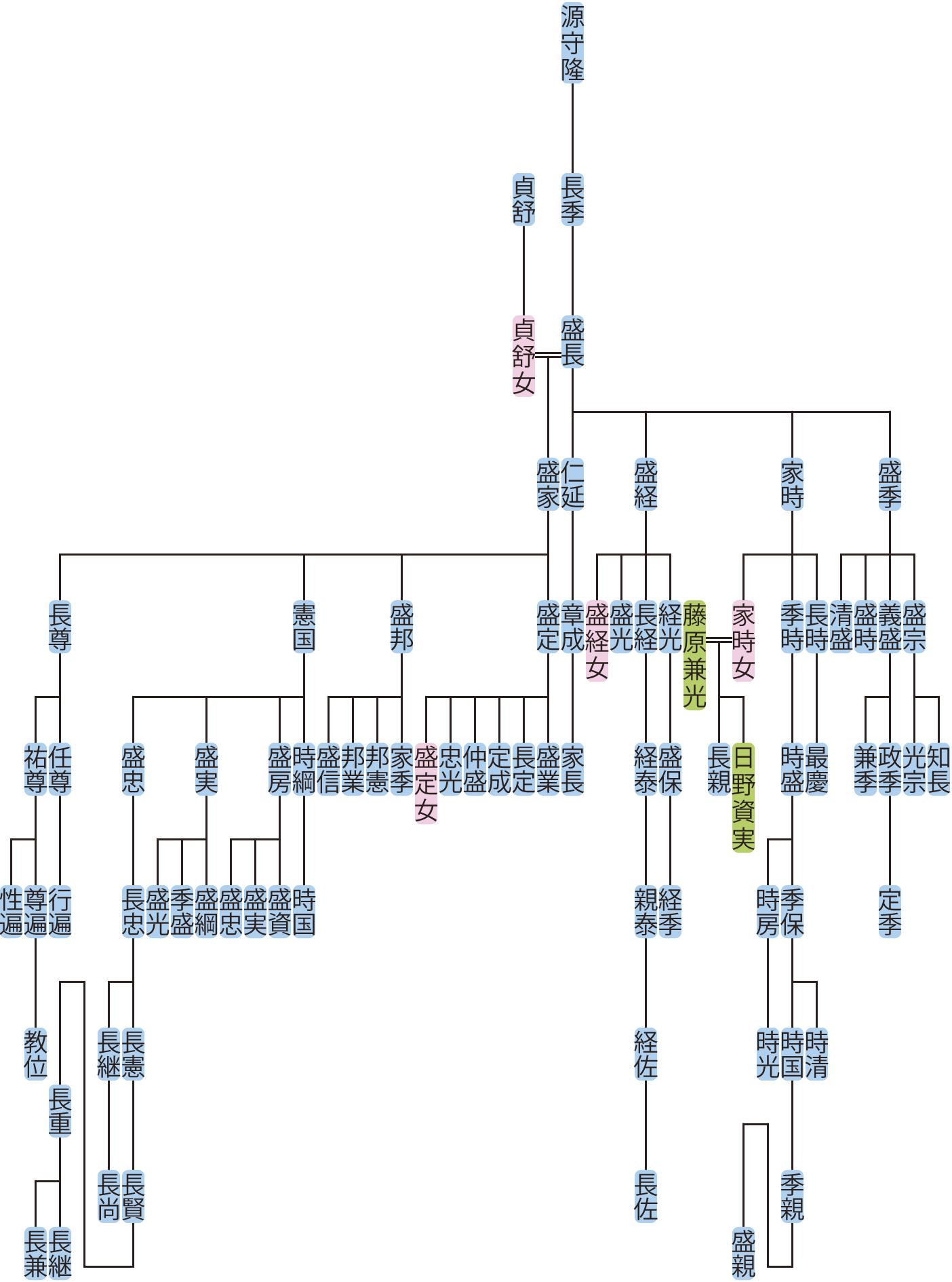 源盛長・盛家の系図