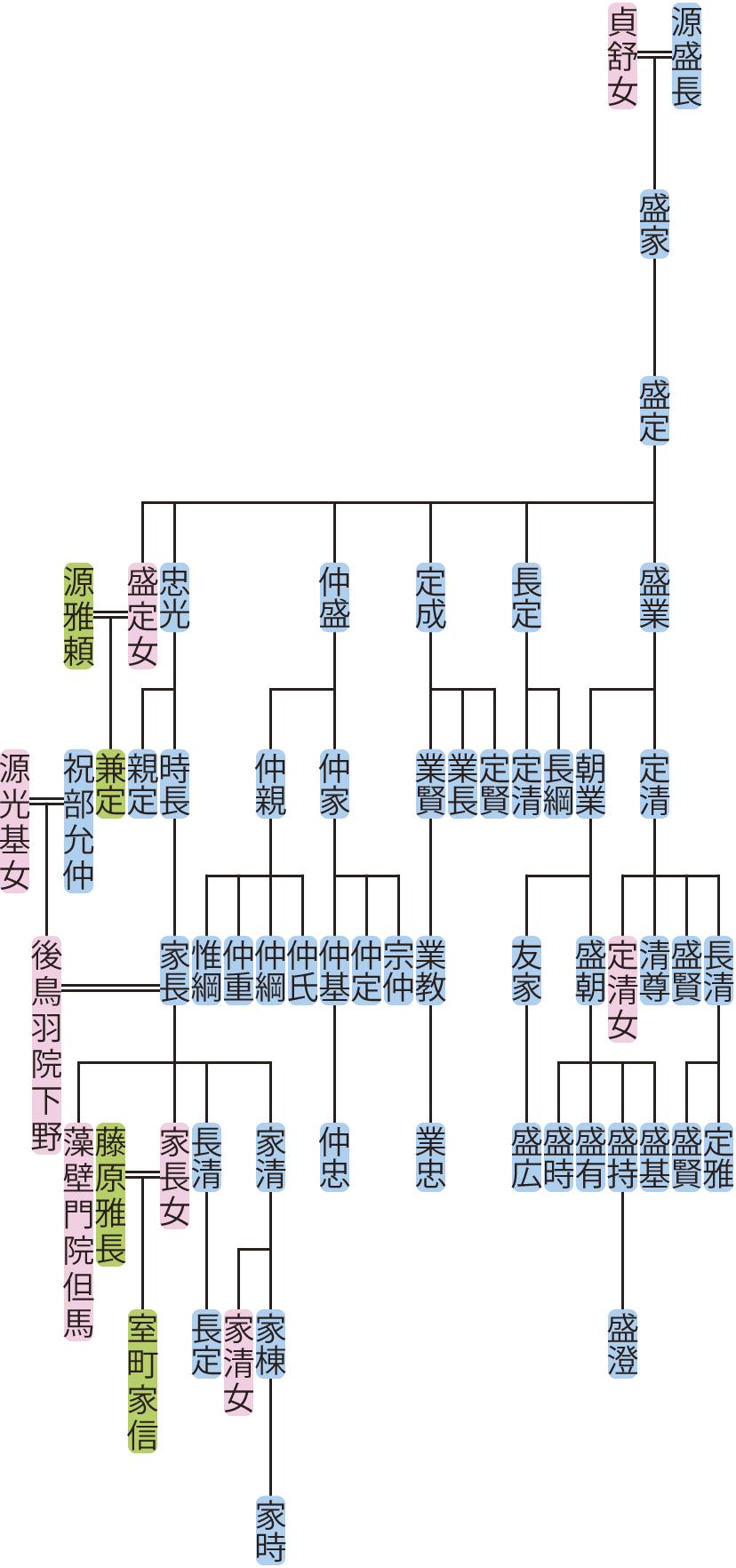 源盛定の系図