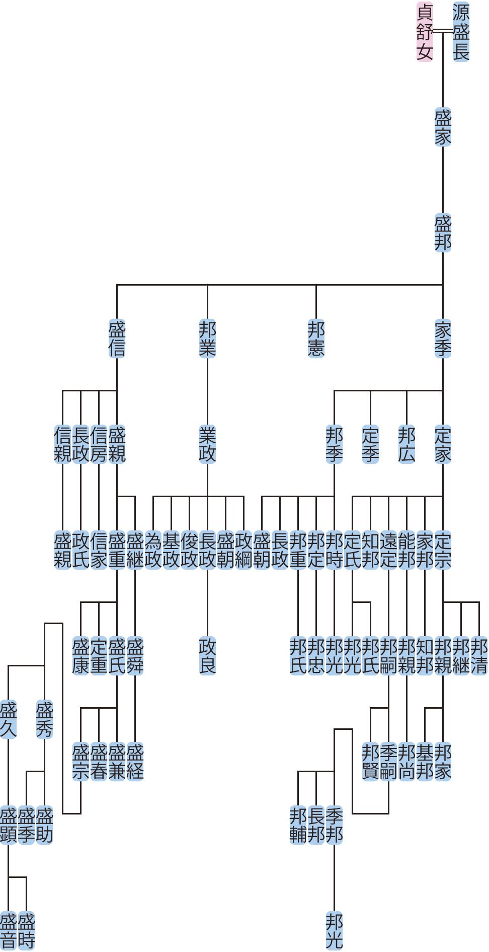 源盛邦の系図