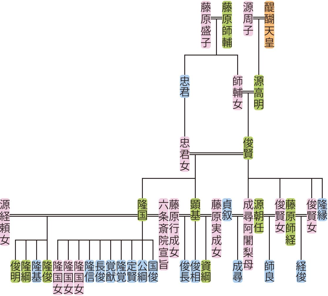 源俊賢の系図