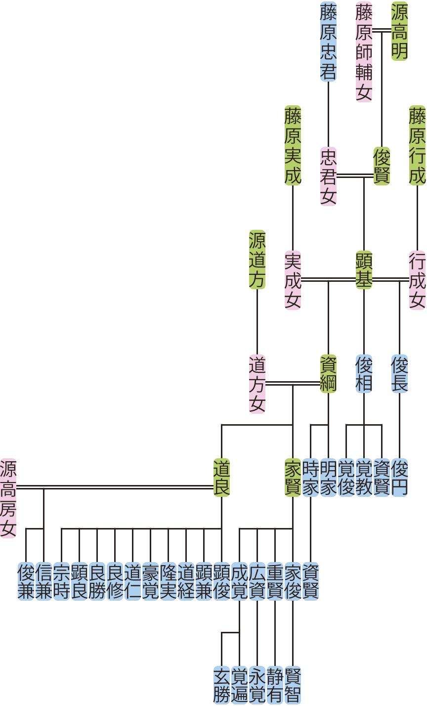 源顕基の系図