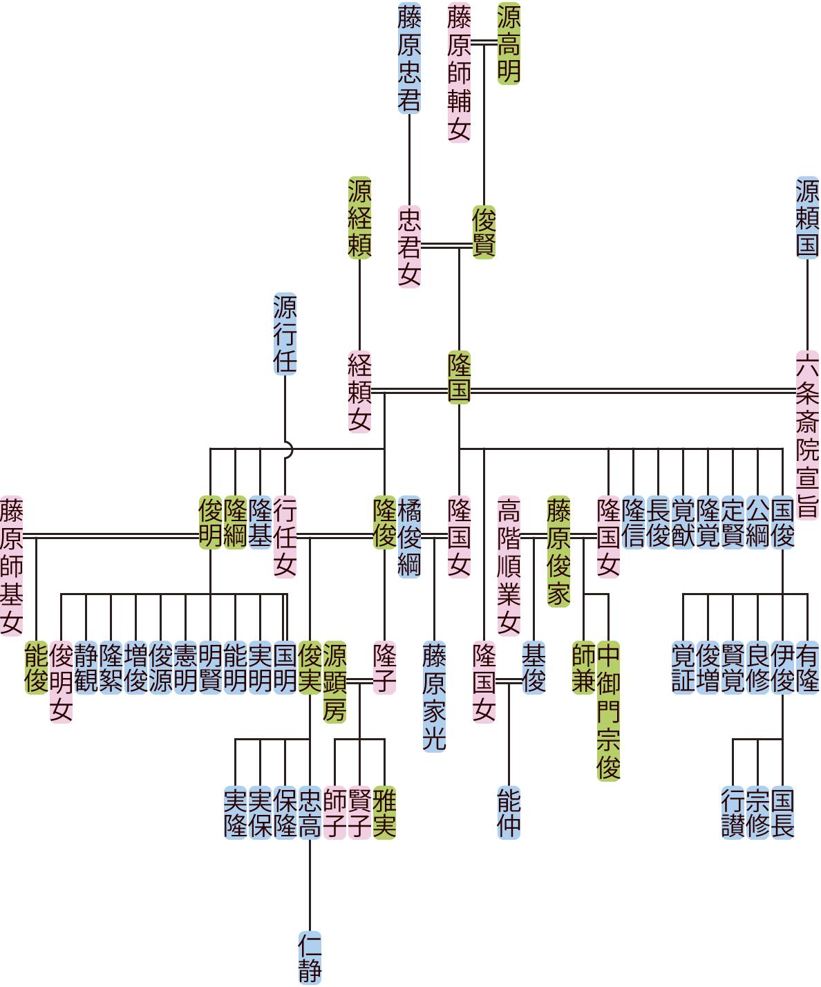源隆国の系図