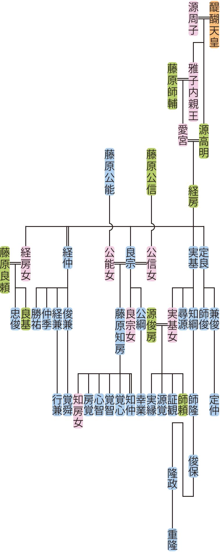 源経房の系図