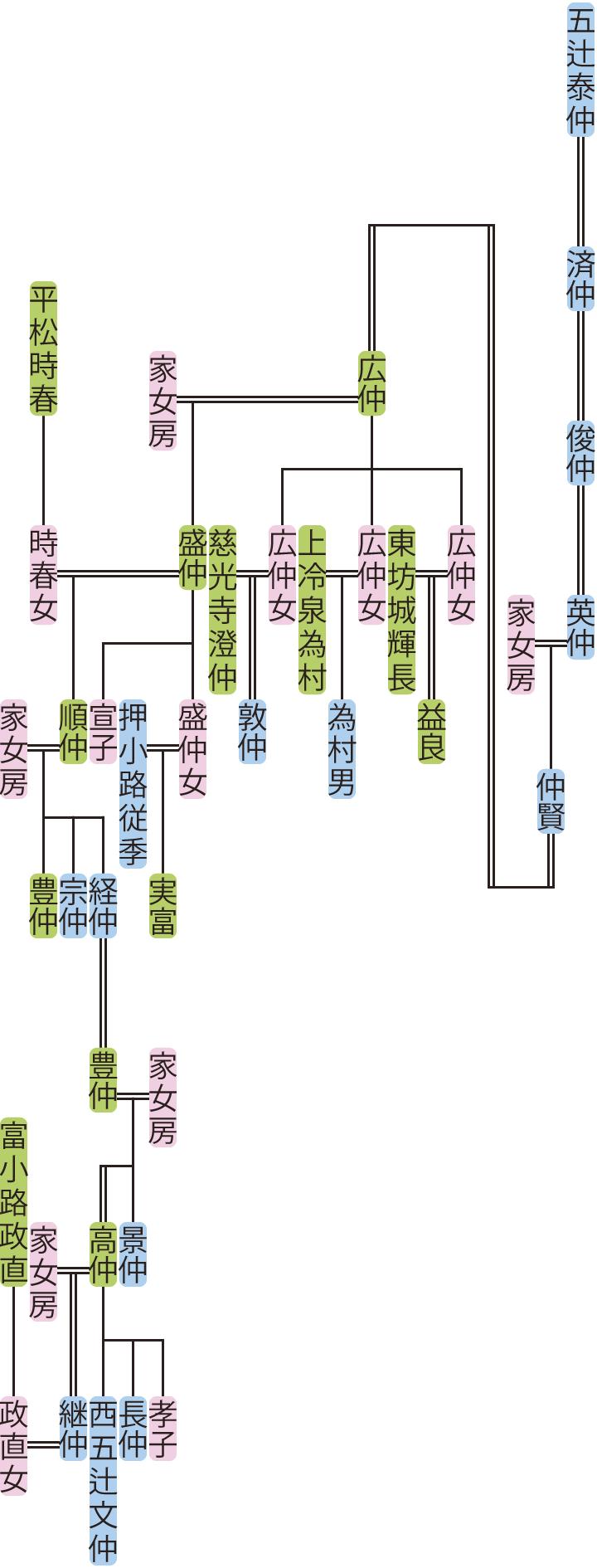 五辻俊仲~継仲の系図
