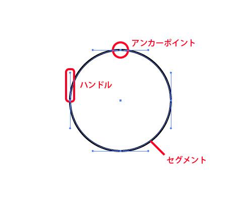 ベジェ曲線(用語のまとめ)