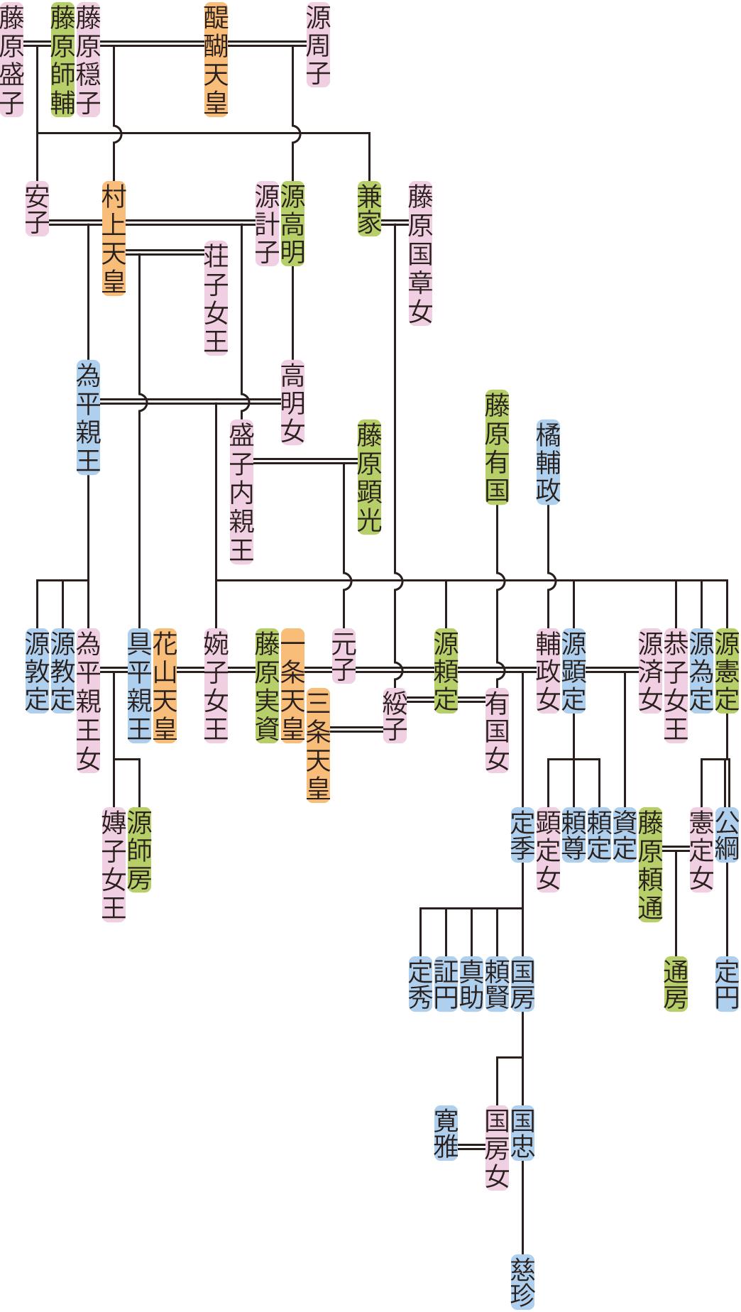 為平親王の系図
