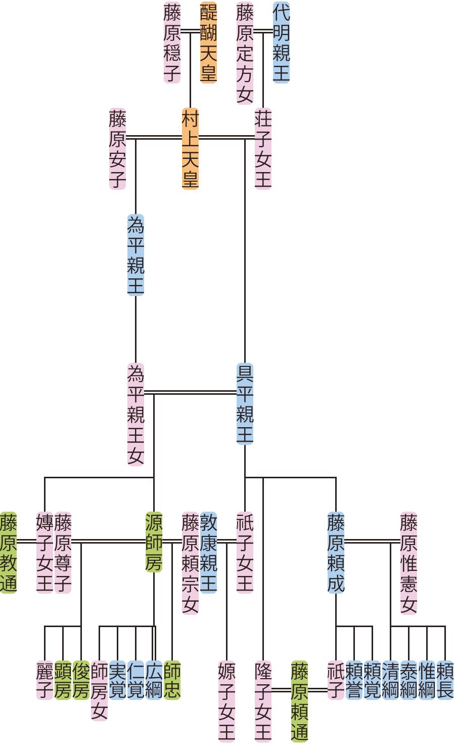 具平親王の系図