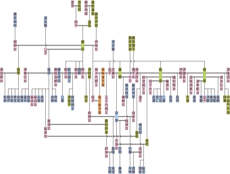 藤原頼宗の系図