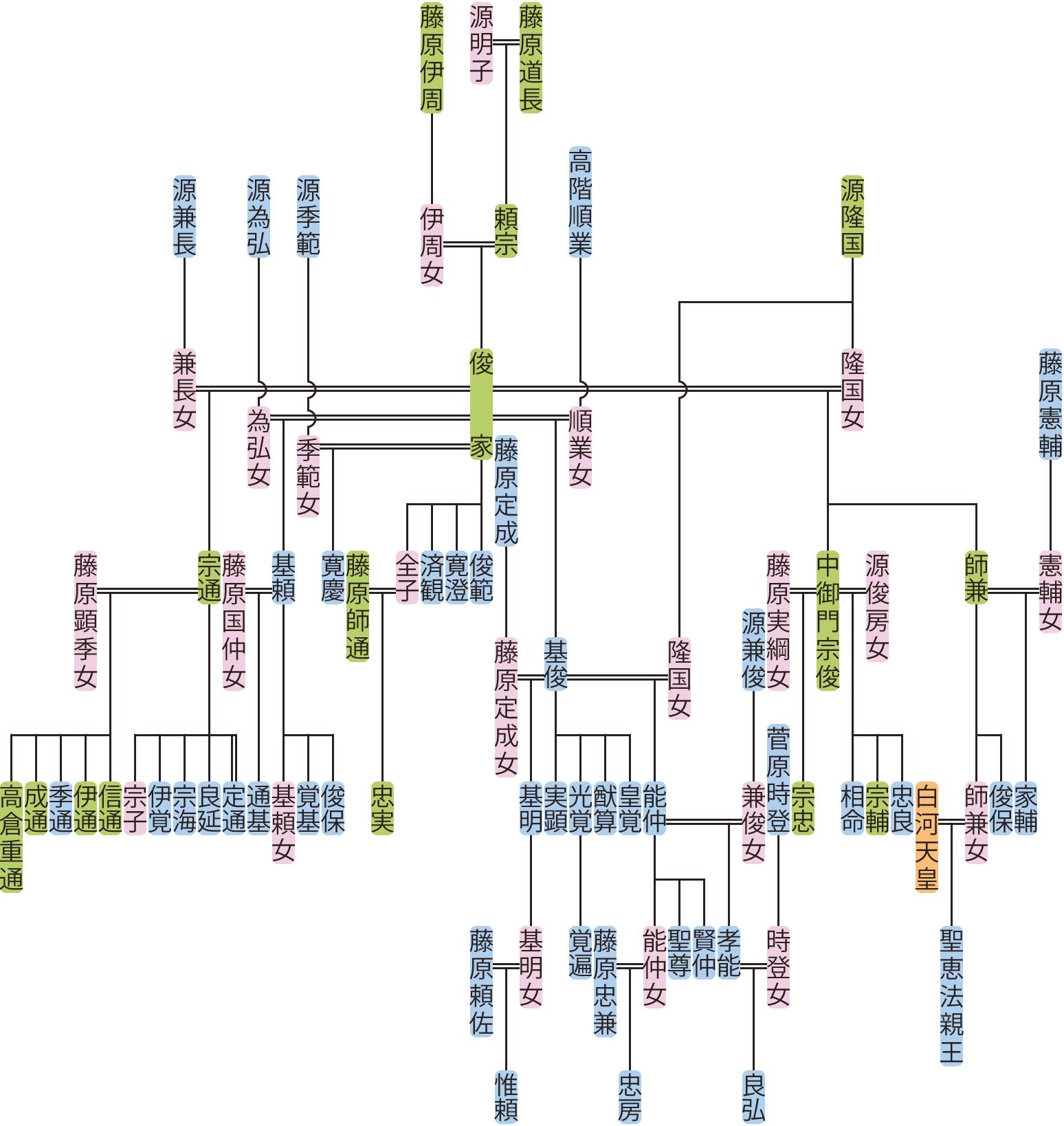 藤原俊家の系図